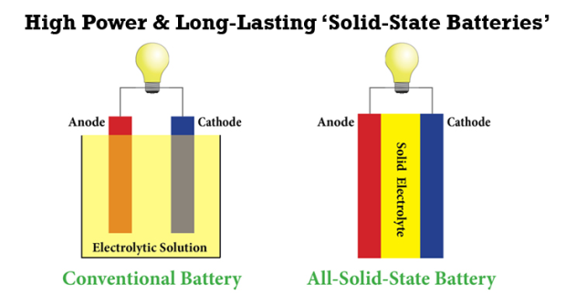 Image result for solid state battery